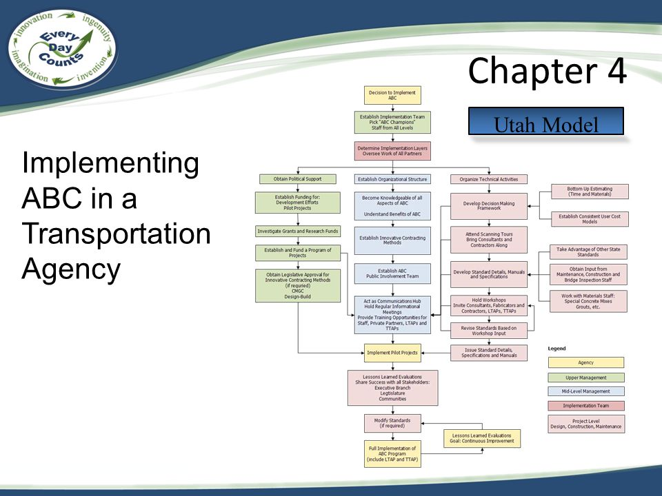 Implementing ABC in a Transportation Agency Chapter 4 Utah Model