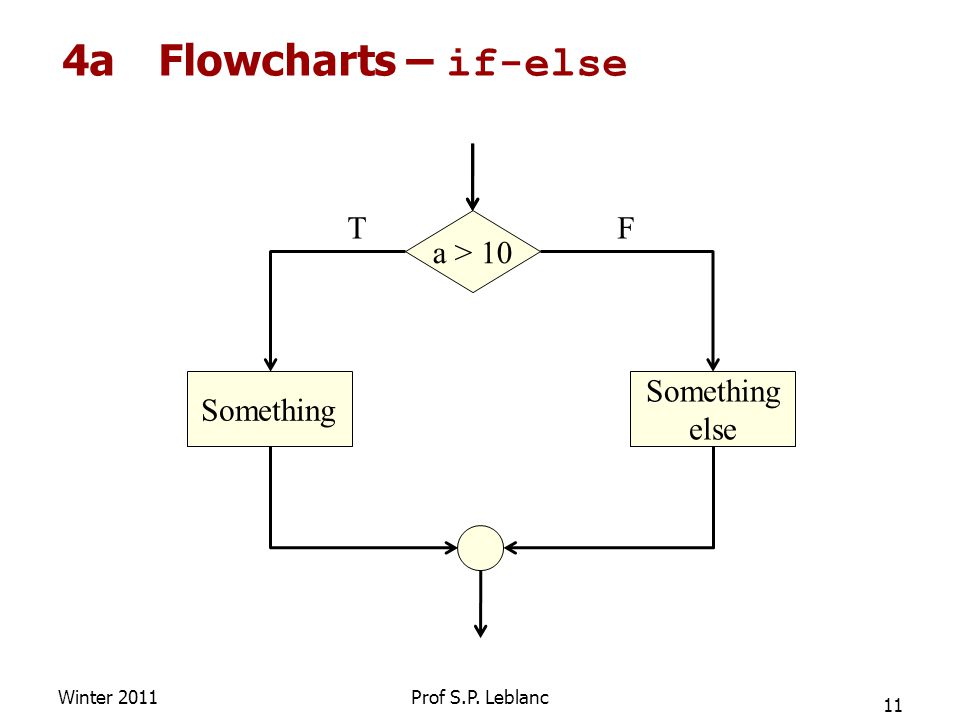 4aFlowcharts – if-else Winter 2011 11 Prof S.P. Leblanc a > 10 Something else TF