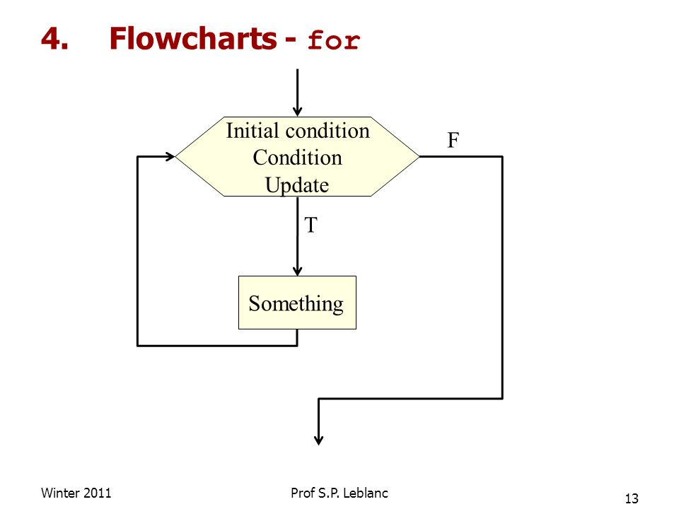 4.Flowcharts - for Winter 2011 13 Prof S.P.