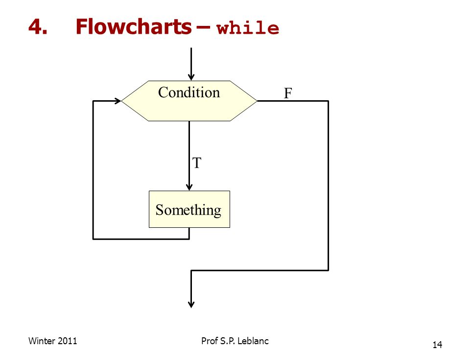 4.Flowcharts – while Winter 2011 14 Prof S.P. Leblanc Condition Something T F