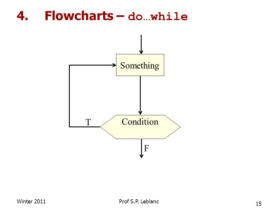 4.Flowcharts – do…while Winter 2011 15 Prof S.P. Leblanc T F Something Condition