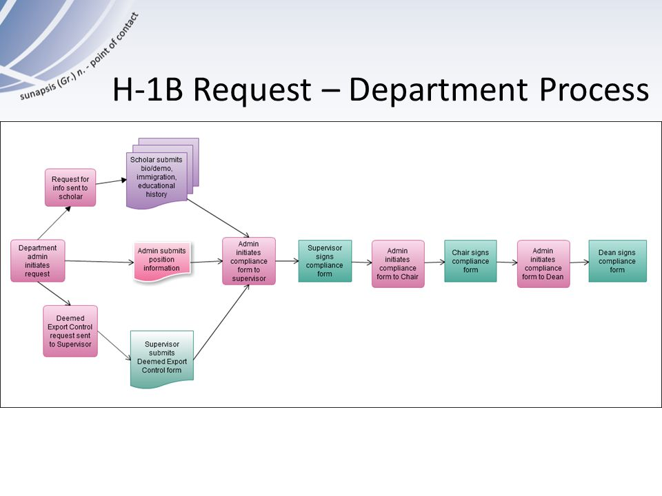 H-1B Request – Department Process General flow chart here