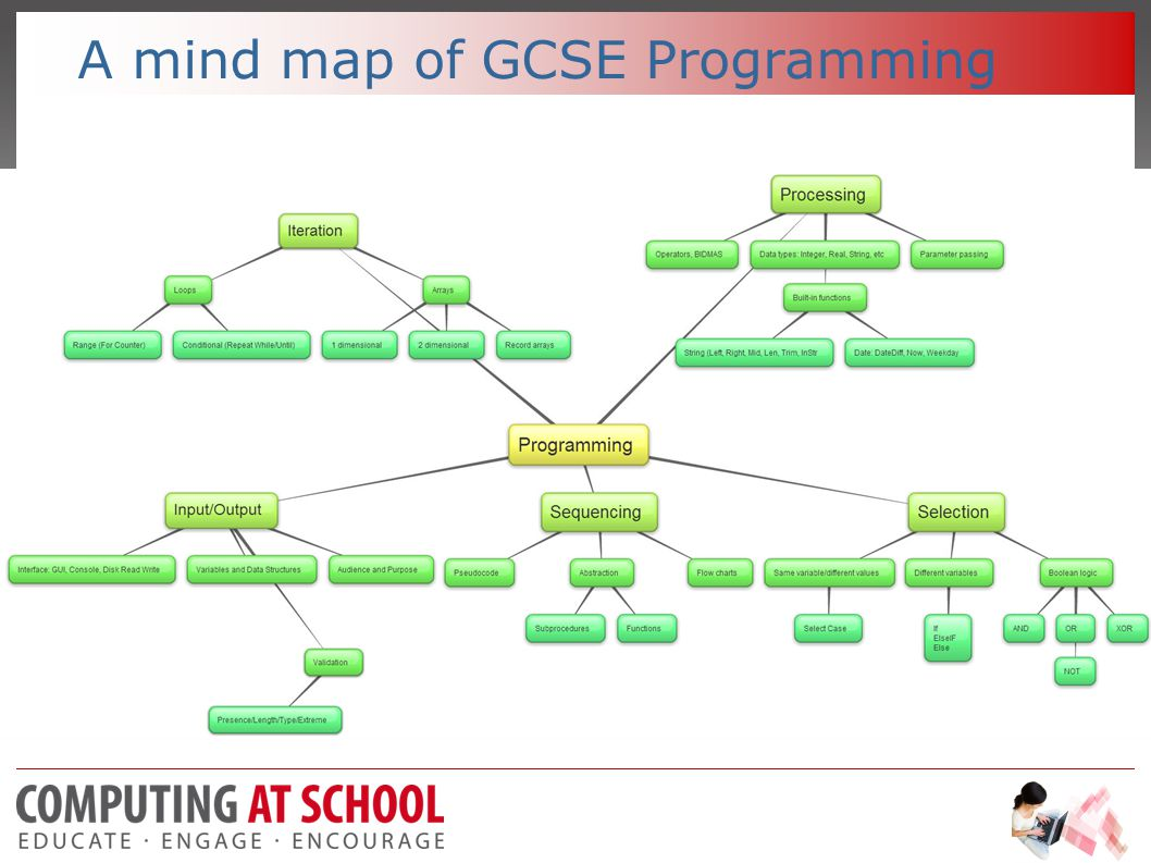 A mind map of GCSE Programming