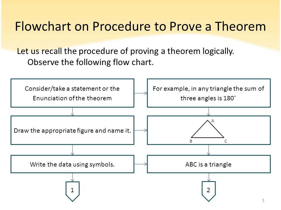 Flowchart on Procedure to Prove a Theorem Let us recall the procedure of proving a theorem logically. Observe the following flow chart. Consider/take