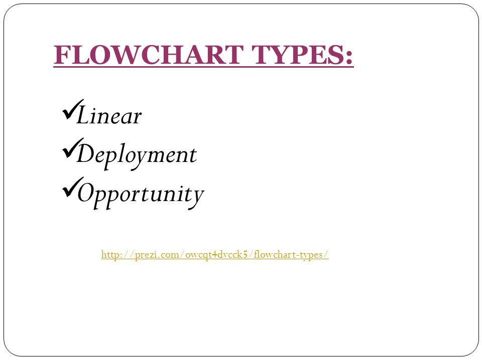 FLOWCHART TYPES: http://prezi.com/owcqt4dvcck5/flowchart-types/ Linear Deployment Opportunity