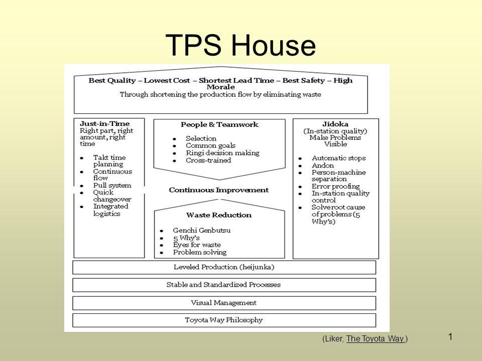 1 TPS House (Liker, The Toyota Way.)