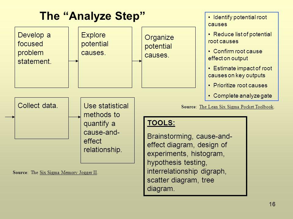 16 Develop a focused problem statement.Explore potential causes.