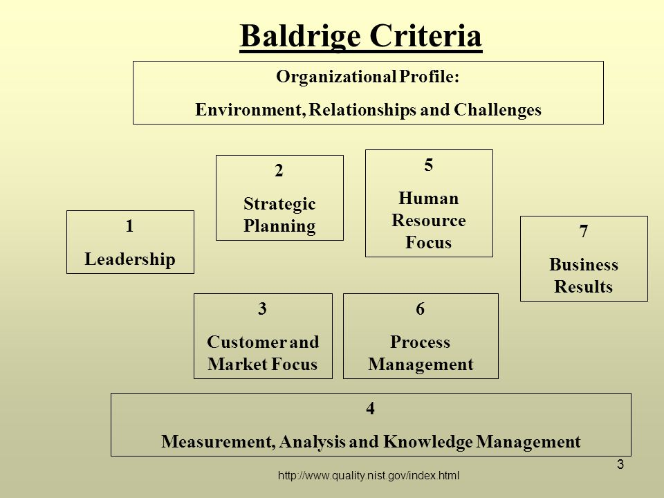 3 Organizational Profile: Environment, Relationships and Challenges 4 Measurement, Analysis and Knowledge Management 1 Leadership 2 Strategic Planning