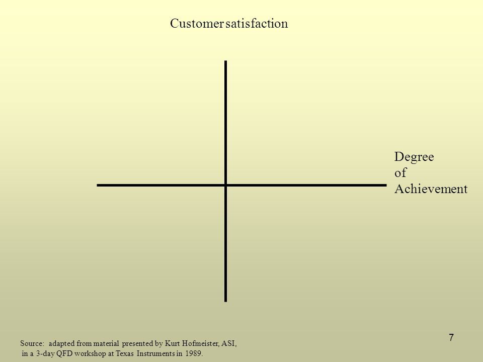 7 Source: adapted from material presented by Kurt Hofmeister, ASI, in a 3-day QFD workshop at Texas Instruments in 1989. Customer satisfaction Degree
