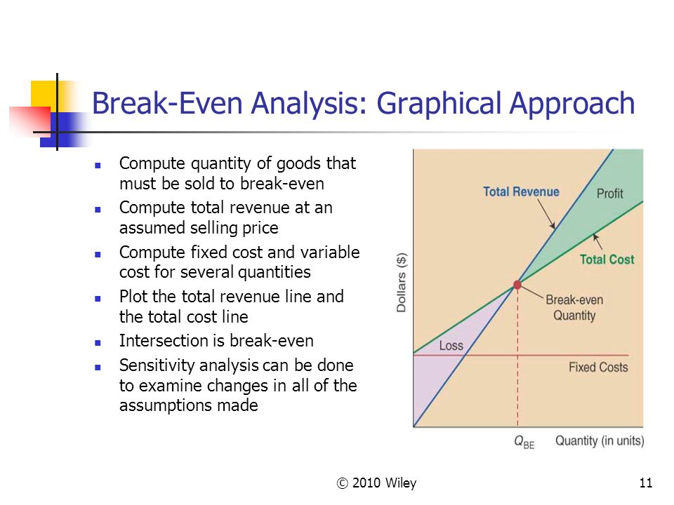 © 2010 Wiley11 Break-Even Analysis: Graphical Approach Compute quantity of goods that must be sold to break-even Compute total revenue at an assumed selling price Compute fixed cost and variable cost for several quantities Plot the total revenue line and the total cost line Intersection is break-even Sensitivity analysis can be done to examine changes in all of the assumptions made