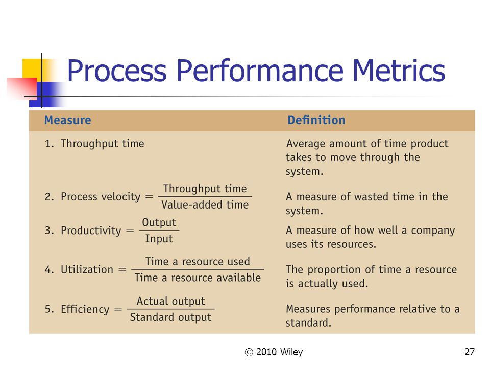 © 2010 Wiley27 Process Performance Metrics