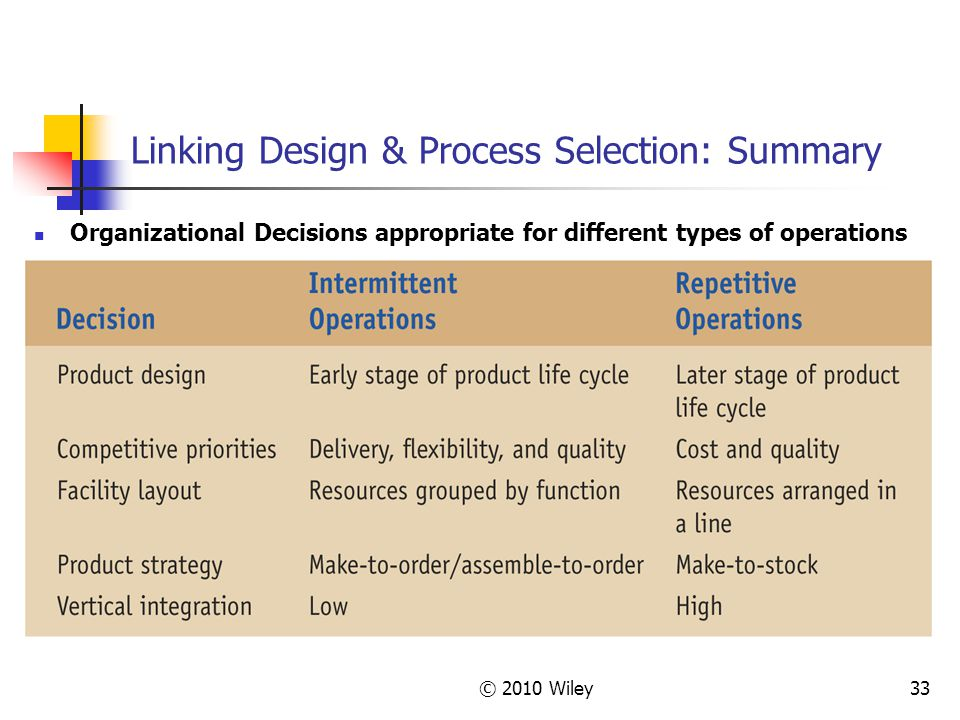 © 2010 Wiley33 Linking Design & Process Selection: Summary Organizational Decisions appropriate for different types of operations