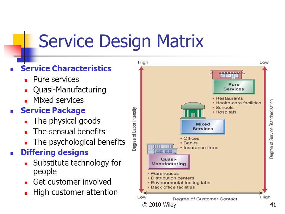 © 2010 Wiley41 Service Design Matrix Service Characteristics Pure services Quasi-Manufacturing Mixed services Service Package The physical goods The sensual benefits The psychological benefits Differing designs Substitute technology for people Get customer involved High customer attention
