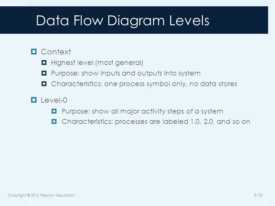 Data Flow Diagram Levels  Context  Highest level (most general)  Purpose: show inputs and outputs into system  Characteristics: one process symbol only, no data stores  Level-0  Purpose: show all major activity steps of a system  Characteristics: processes are labeled 1.0, 2.0, and so on Copyright © 2012 Pearson Education 3-10