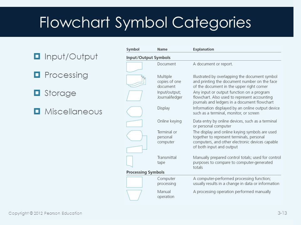 Flowchart Symbol Categories  Input/Output  Processing  Storage  Miscellaneous Copyright © 2012 Pearson Education 3-13