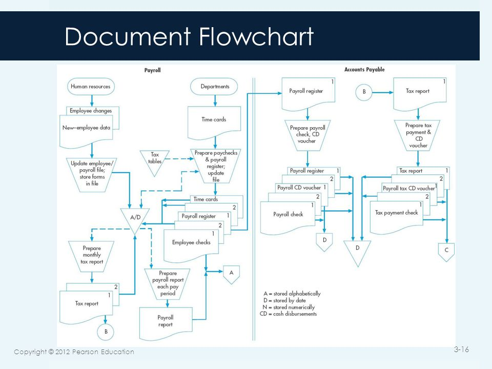 Document Flowchart Copyright © 2012 Pearson Education 3-16