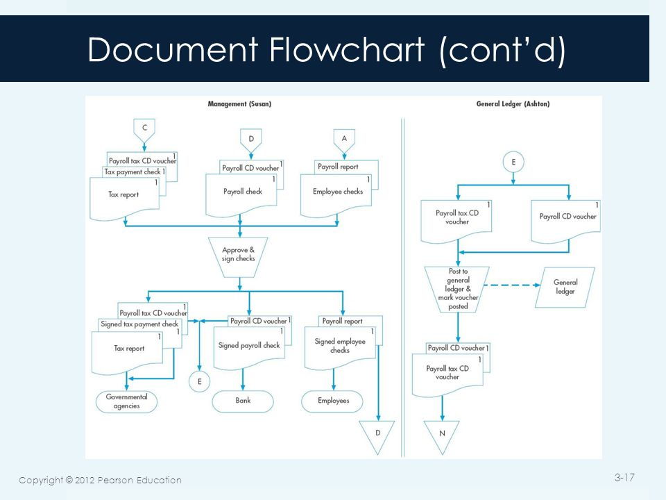 Document Flowchart (cont'd) Copyright © 2012 Pearson Education 3-17