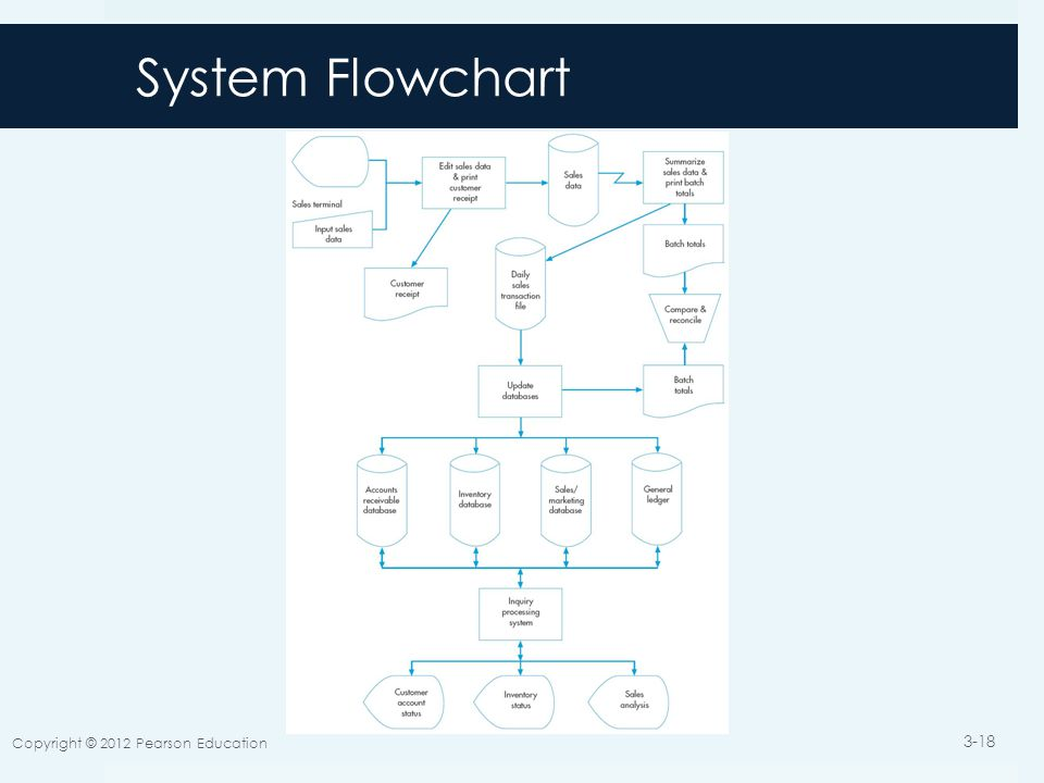 System Flowchart Copyright © 2012 Pearson Education 3-18