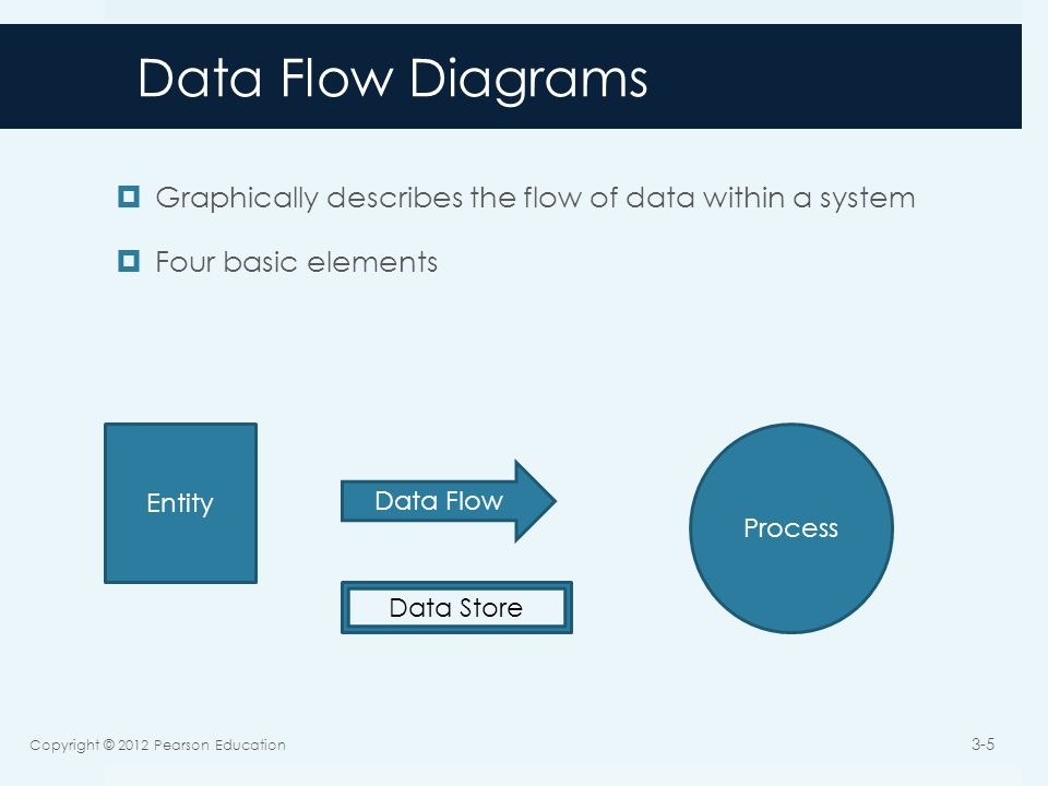 Data Flow Diagrams  Graphically describes the flow of data within a system  Four basic elements Copyright © 2012 Pearson Education 3-5 Entity Process Data Flow Data Store