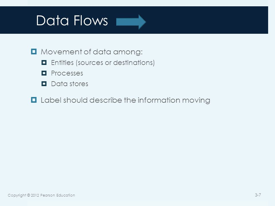 Data Flows  Movement of data among:  Entities (sources or destinations)  Processes  Data stores  Label should describe the information moving Copyright © 2012 Pearson Education 3-7