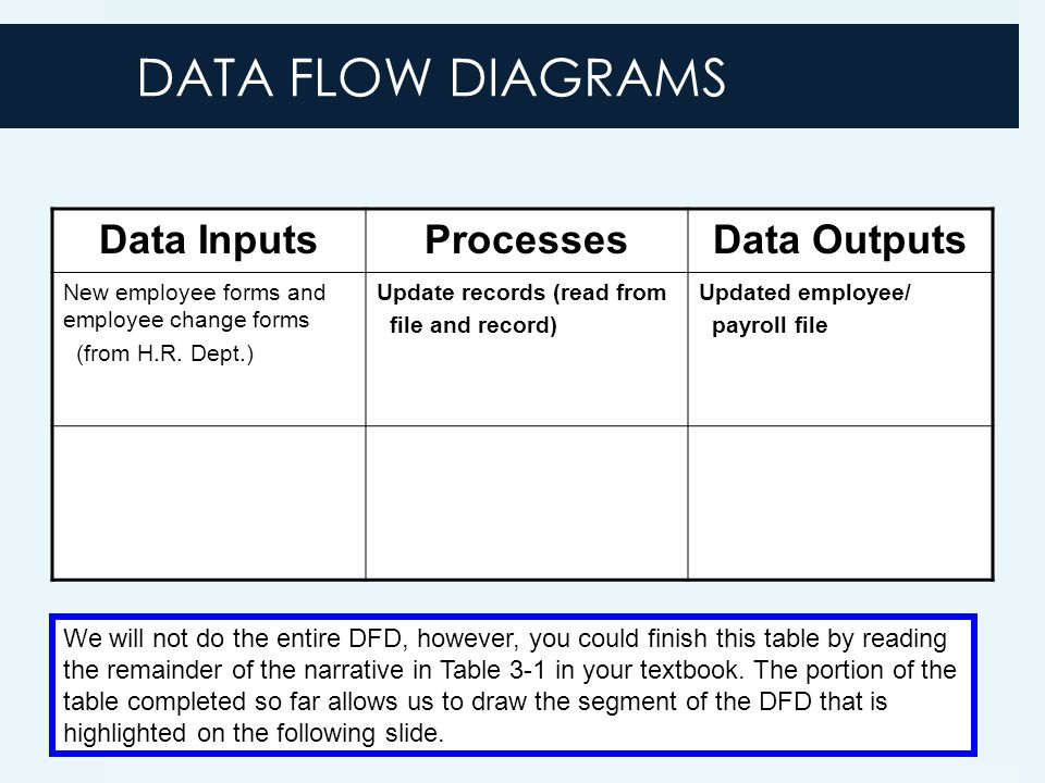 DATA FLOW DIAGRAMS Data InputsProcessesData Outputs New employee forms and employee change forms (from H.R.