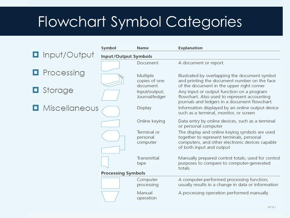 Flowchart Symbol Categories  Input/Output  Processing  Storage  Miscellaneous 3-31