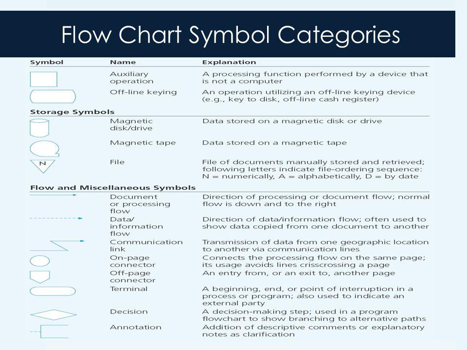 Flow Chart Symbol Categories