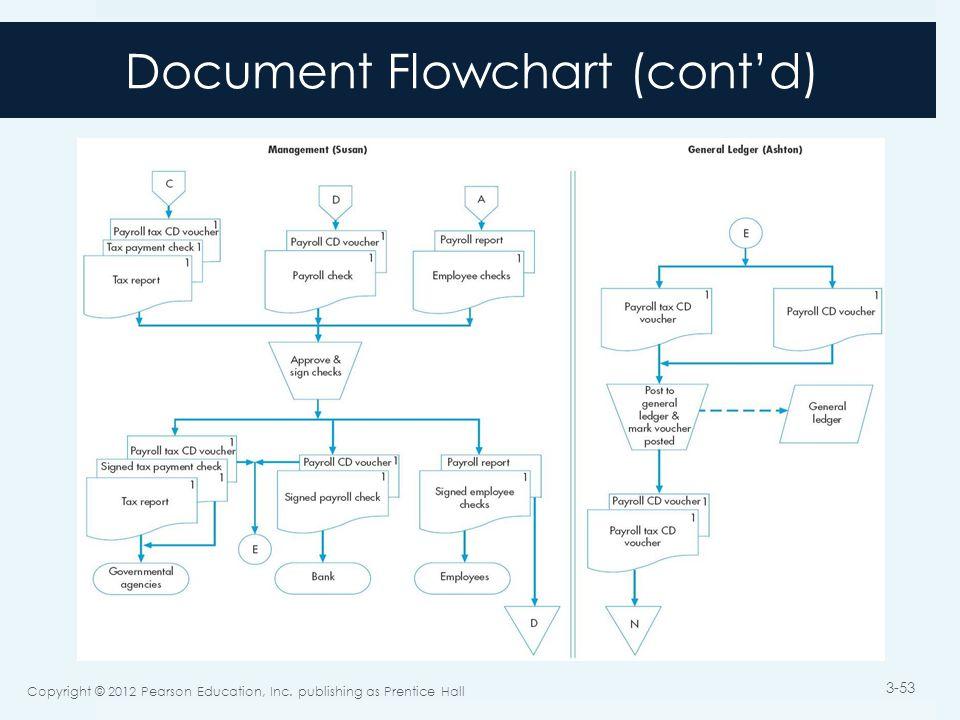 Document Flowchart (cont'd) Copyright © 2012 Pearson Education, Inc.