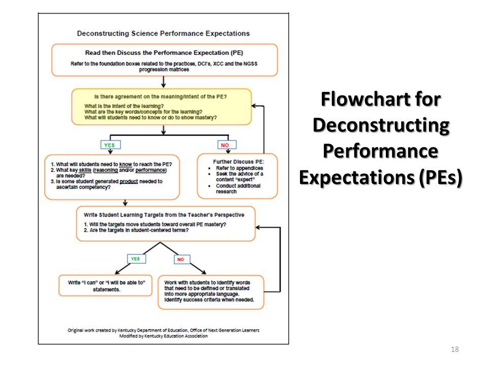 Flowchart for Deconstructing Performance Expectations (PEs) 18
