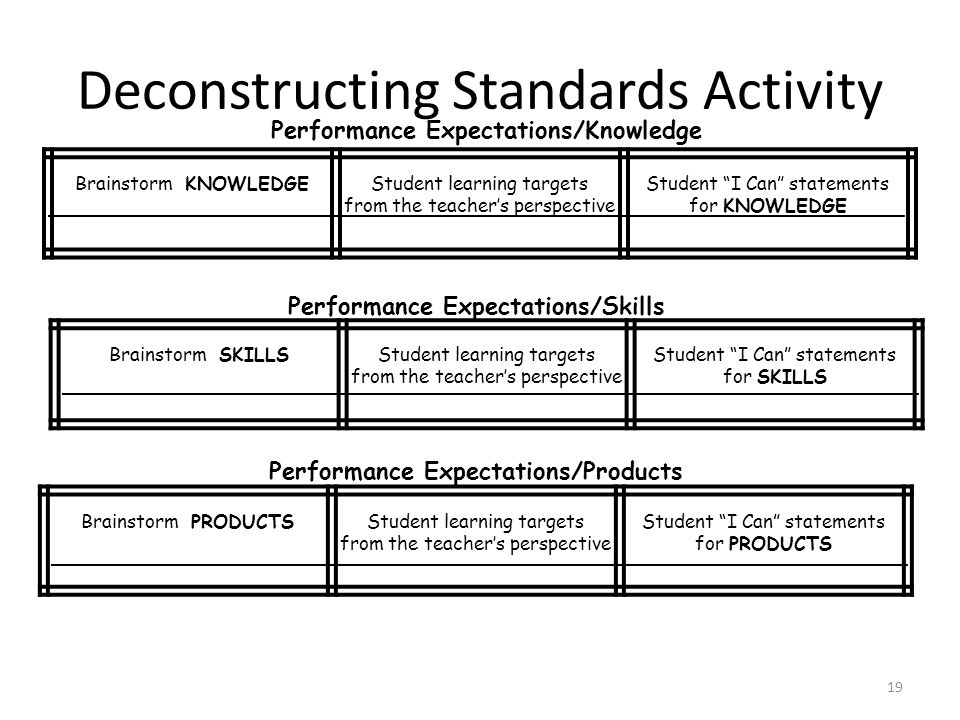 """19 Deconstructing Standards Activity Brainstorm KNOWLEDGEStudent learning targets from the teacher's perspective Student """"I Can"""" statements for KNOWLE"""