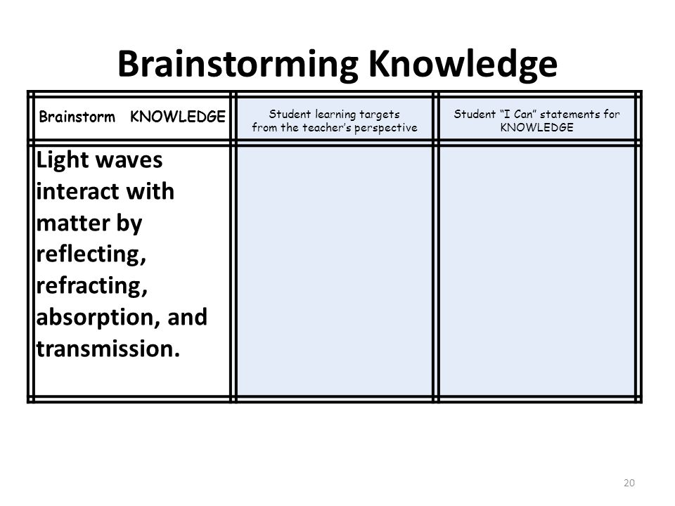 Brainstorming Knowledge 20 Brainstorm KNOWLEDGE Student learning targets from the teacher's perspective Student I Can statements for KNOWLEDGE Light waves interact with matter by reflecting, refracting, absorption, and transmission.