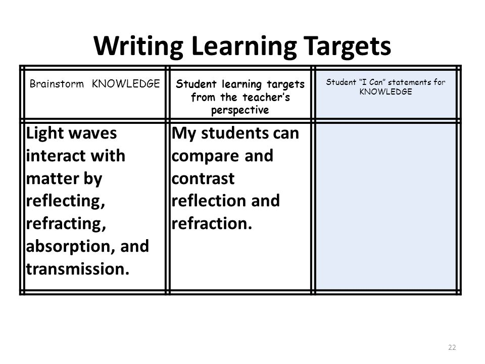 Writing Learning Targets 22 Brainstorm KNOWLEDGEStudent learning targets from the teacher's perspective Student I Can statements for KNOWLEDGE Light waves interact with matter by reflecting, refracting, absorption, and transmission.