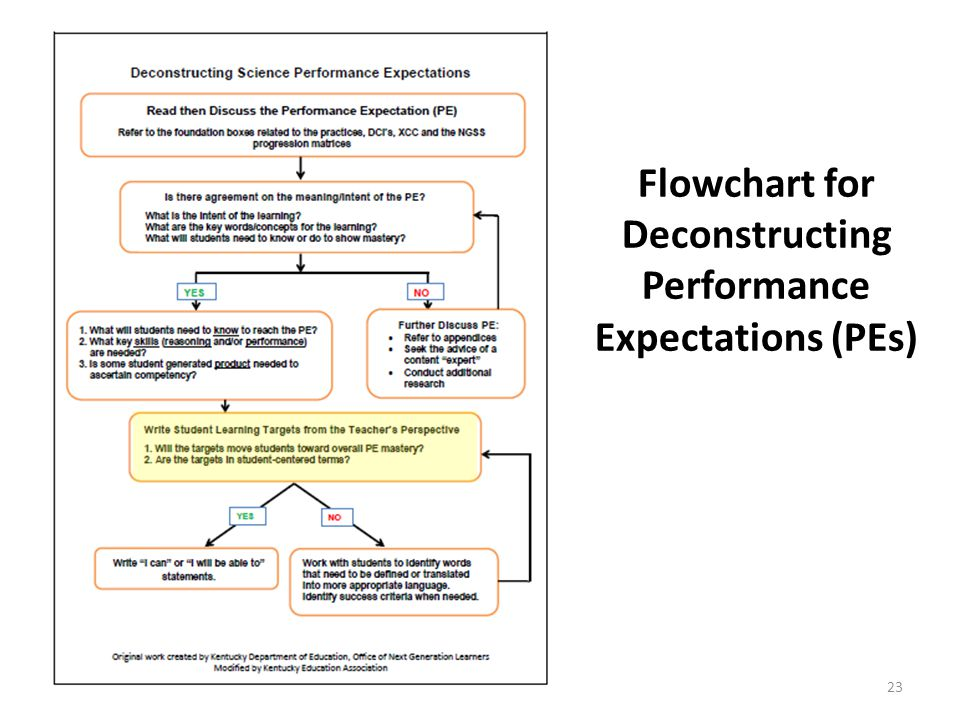 Flowchart for Deconstructing Performance Expectations (PEs) 23