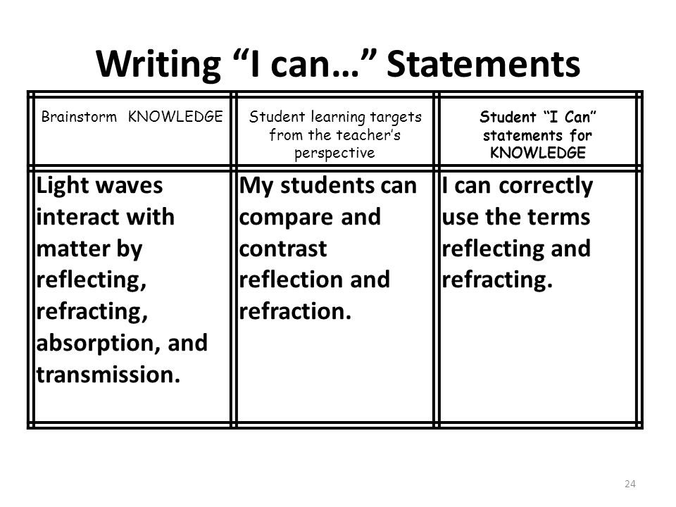 Writing I can… Statements 24 Brainstorm KNOWLEDGEStudent learning targets from the teacher's perspective Student I Can statements for KNOWLEDGE Light waves interact with matter by reflecting, refracting, absorption, and transmission.