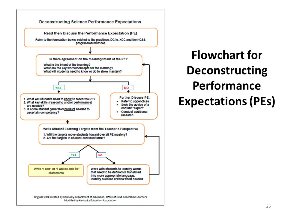 Flowchart for Deconstructing Performance Expectations (PEs) 25