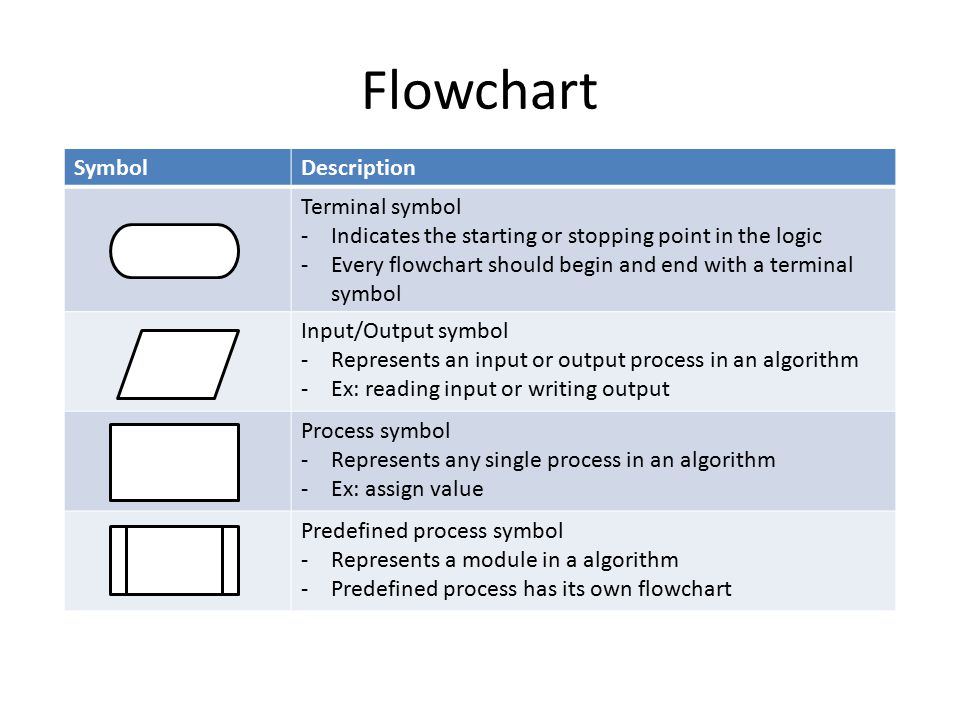 Flowchart SymbolDescription Terminal symbol -Indicates the starting or stopping point in the logic -Every flowchart should begin and end with a terminal symbol Input/Output symbol -Represents an input or output process in an algorithm -Ex: reading input or writing output Process symbol -Represents any single process in an algorithm -Ex: assign value Predefined process symbol -Represents a module in a algorithm -Predefined process has its own flowchart