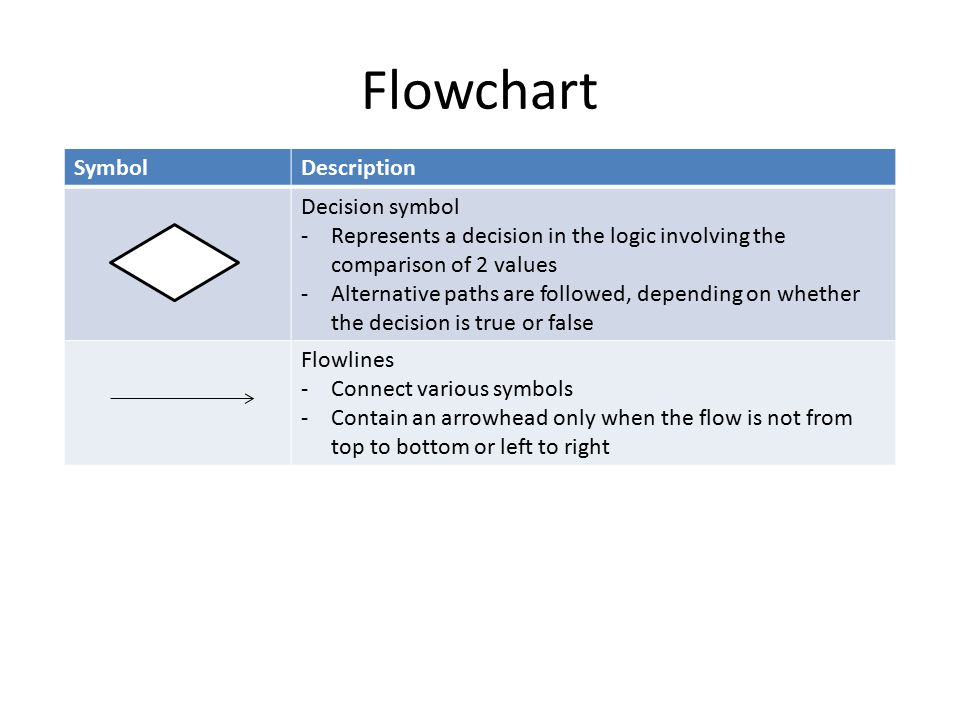 Flowchart SymbolDescription Decision symbol -Represents a decision in the logic involving the comparison of 2 values -Alternative paths are followed, depending on whether the decision is true or false Flowlines -Connect various symbols -Contain an arrowhead only when the flow is not from top to bottom or left to right