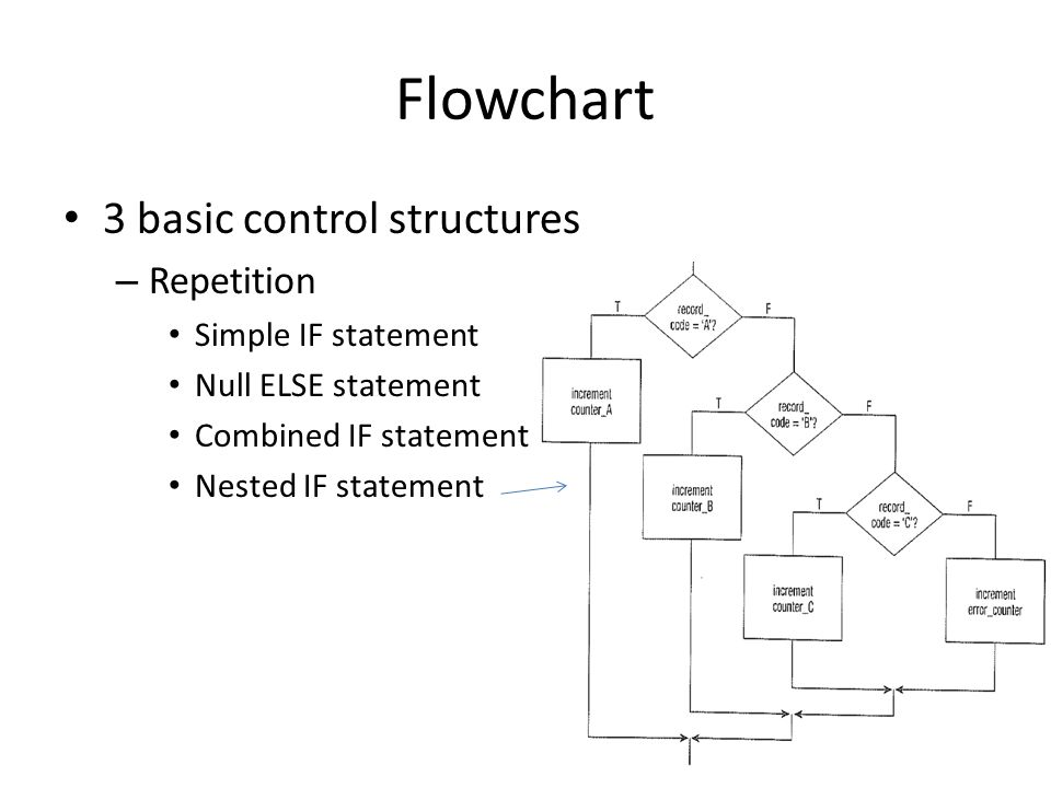 Flowchart 3 basic control structures – Repetition Simple IF statement Null ELSE statement Combined IF statement Nested IF statement