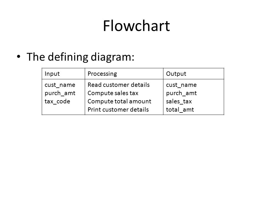Flowchart The defining diagram: InputProcessingOutput cust_name purch_amt tax_code Read customer details Compute sales tax Compute total amount Print customer details cust_name purch_amt sales_tax total_amt