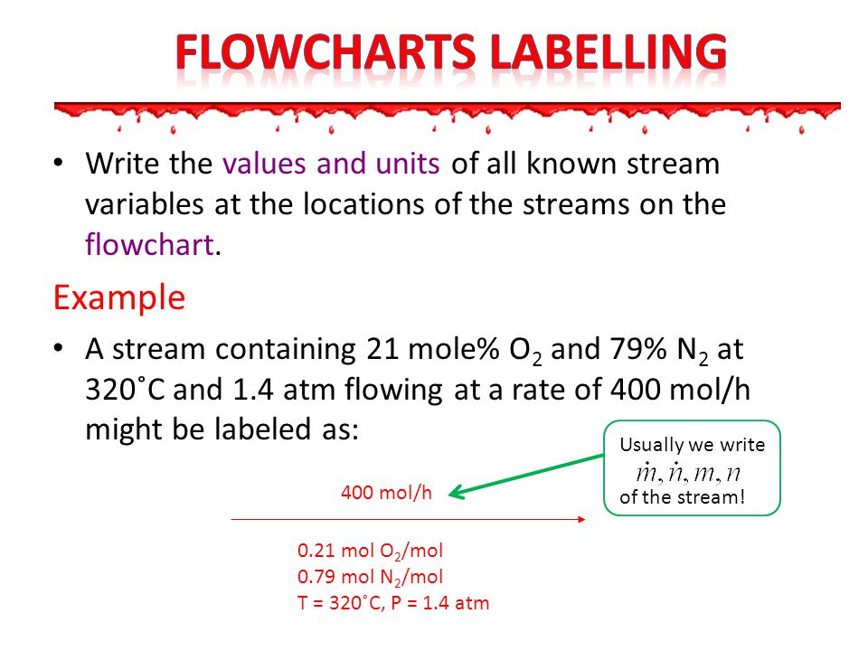 Write the values and units of all known stream variables at the locations of the streams on the flowchart. Example A stream containing 21 mole% O 2 an