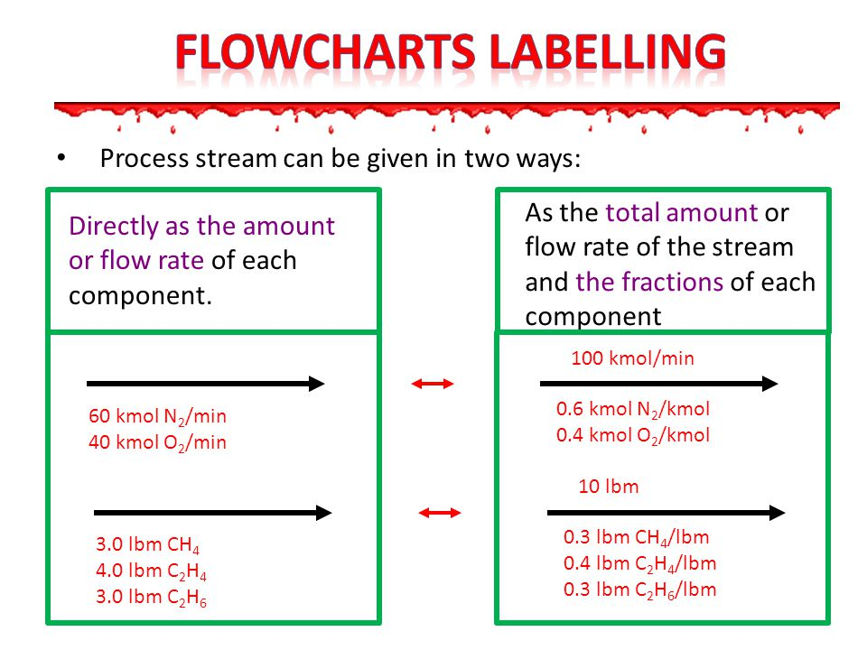 Process stream can be given in two ways: 60 kmol N 2 /min 40 kmol O 2 /min 0.6 kmol N 2 /kmol 0.4 kmol O 2 /kmol 100 kmol/min 3.0 lbm CH 4 4.0 lbm C 2