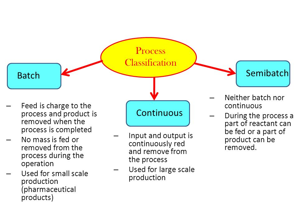 Operation of Continuous Process Unsteady stateSteady state – All the variables (i.e.