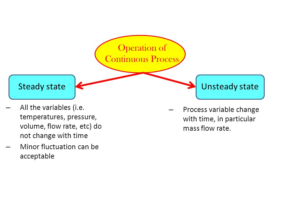 Operation of Continuous Process Unsteady stateSteady state – All the variables (i.e. temperatures, pressure, volume, flow rate, etc) do not change wit