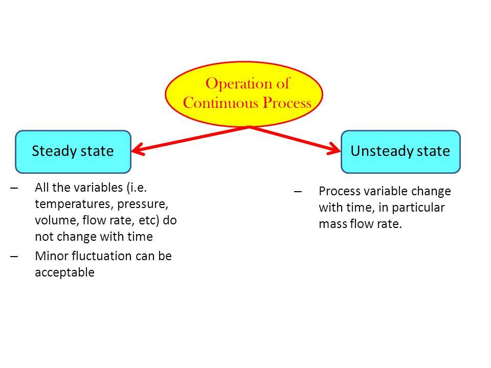 Molecular Species Balance No.of unknowns variables +No.