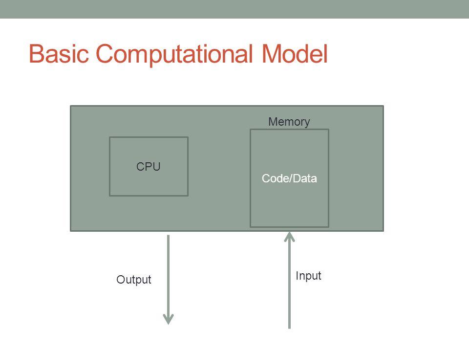 Basic Computational Model CPU Code/Data Memory Input Output