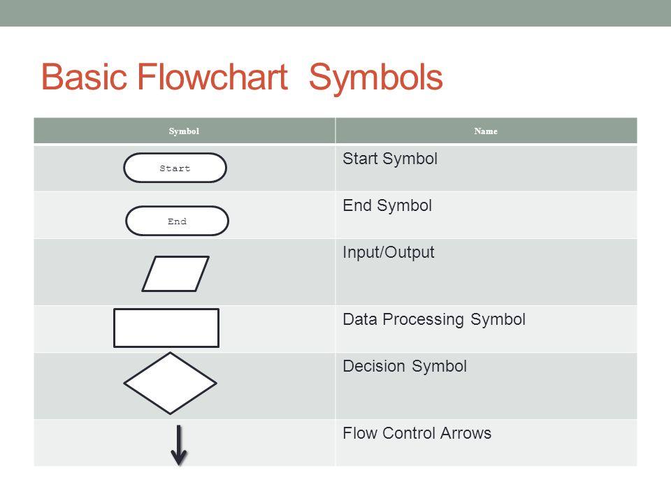 Basic Flowchart Symbols SymbolName Start Symbol End Symbol Input/Output Data Processing Symbol Decision Symbol Flow Control Arrows Start End