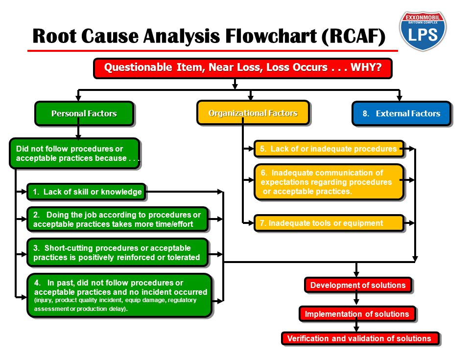 Root Cause Analysis Flowchart (RCAF) Personal Factors Did not follow procedures or acceptable practices because... Did not follow procedures or accept
