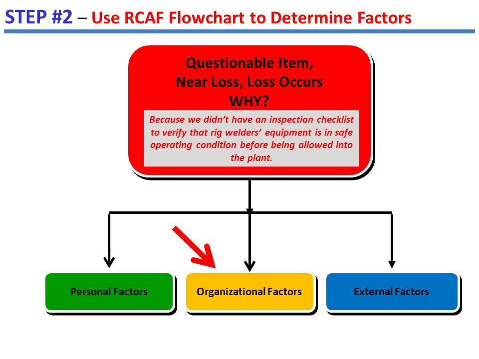 STEP #2 – Use RCAF Flowchart to Determine Factors Because we didn't have an inspection checklist to verify that rig welders' equipment is in safe oper