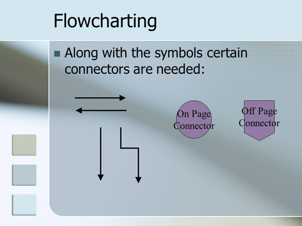 Flowcharting Along with the symbols certain connectors are needed: On Page Connector Off Page Connector