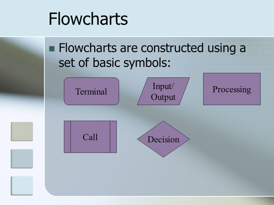 Flowcharts Flowcharts are constructed using a set of basic symbols: Terminal Input/ Output Processing Call Decision